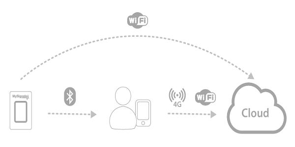 راهکار سلامت هوشمند آبزیان افرینش سامانه مهر مبتنی بر اینترنت اشیاء